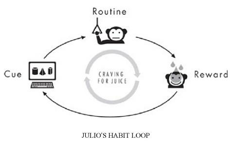 Recenzja: The power of habit